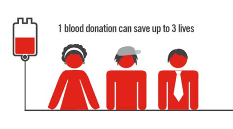 7 Reasons To Donate Blood by 5 Reasons To Make A Blood Donation