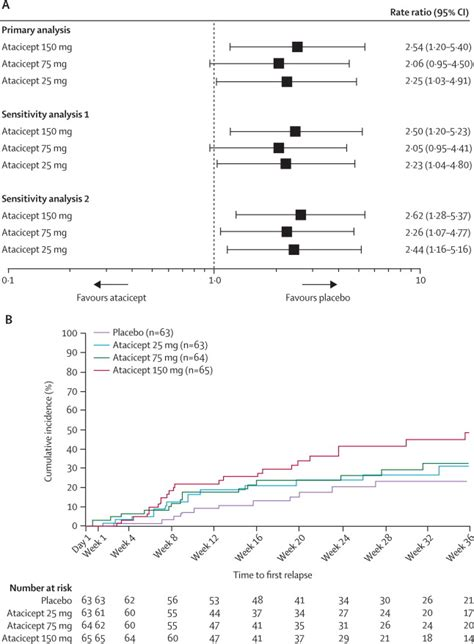 a placebo controlled trial of oral fingolimod in relapsing atacicept in multiple sclerosis atams a randomised