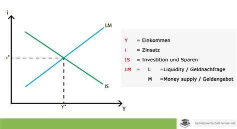 lm help desk ᐅ keynesianismus 187 definition und erkl 228 rung