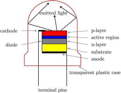 light emitting diodes and their characteristics light emitting diodes all about them