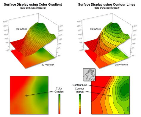 contour colors a framework for gis modeling