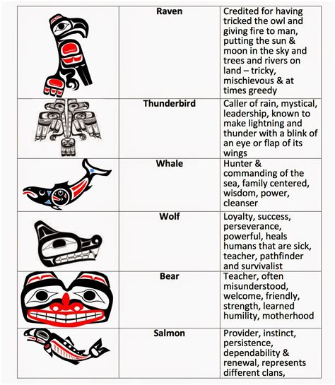 haida tattoo animal meanings ms spinrod s class totem poles