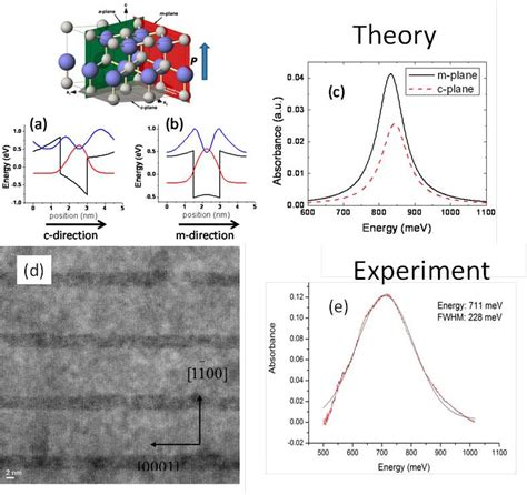 gan tunnel diode optical properties of nitride heterostructures infrared nanostructured devices