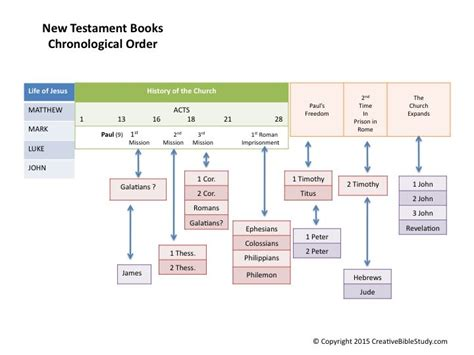visual outline charts of the new testament books simple bible overview