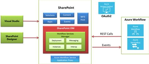 workflow for sharepoint 2013 workflow changes in sharepoint 2013