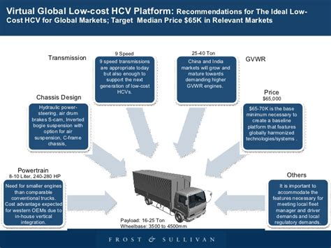 Low Cost Trucks by Strategic Analysis Of Global Low Cost Truck Maket A Brief