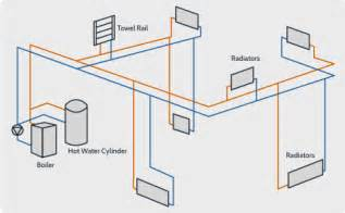 Plumbing Radiators by Radiator Heating Systems Installation And Upgrades