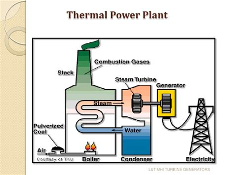 discuss the working of thermal power plant also draw its layout wireframe shapes in visio 2010 best free home design