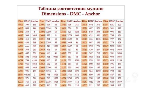 Dimension Dmc Table De Conversion 100 Best Images About Tablas De Conversi 243 N Hilos Punto De