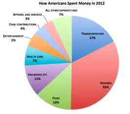 Where Americans Rich And Poor Spent Every Dollar In 2012