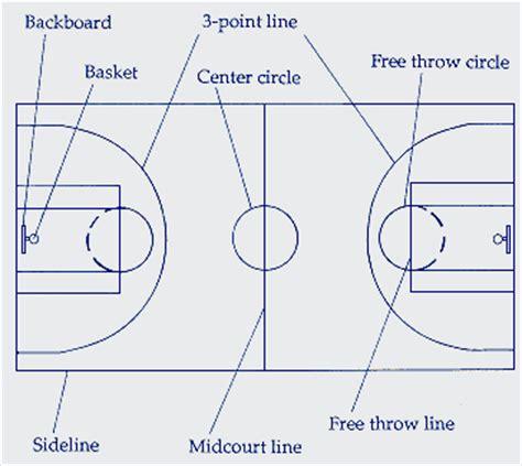 basketball number diagram the sega notebook great basketball