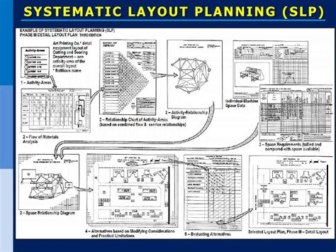 systematic layout planning nederlands distribuci 243 n en planta