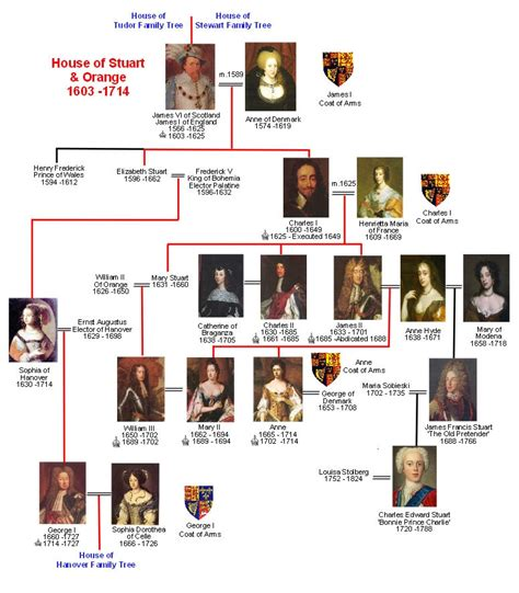 house of stuart house of stuart family tree
