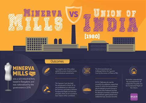 polity  easy minerva mills case byjus