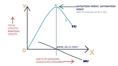 economy herald total utility and total and marginal utility law of diminishing marginal