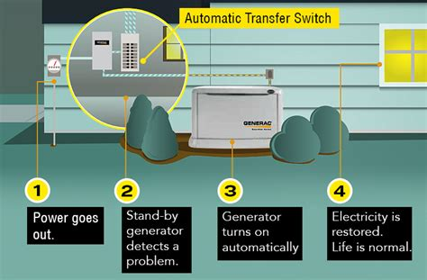 generac whole house transfer switch wiring diagram generac
