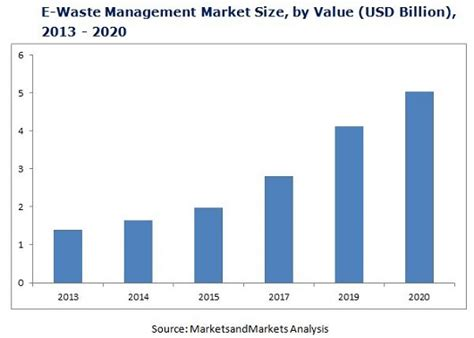 Household Hazardous Waste e waste management market by material recovery 2020