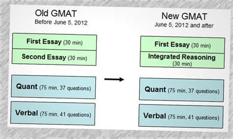 Of Minnesota Part Time Mba Gmat Scores by Gmat Integrated Reasoning Test Fast Learning Gmat Pill