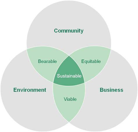sustainability venn diagram sustainability venn diagram globotext