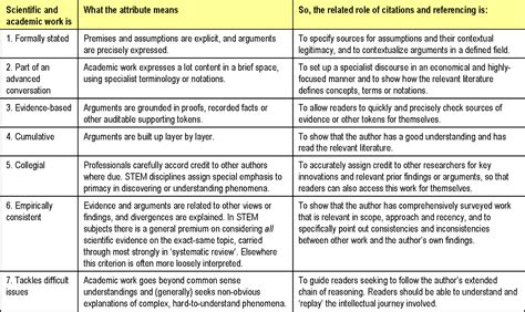 Difference Between Academic Essay And Journal Article by Poor Citation Practices Are A Form Of Academic Self Harm In The Humanities And Social Sciences