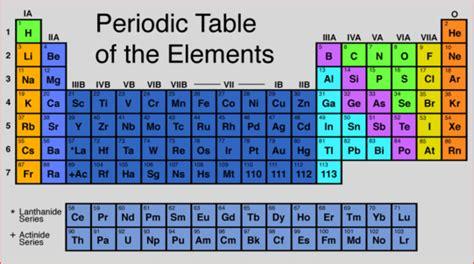 Nitrogen Family Periodic Table by Image Gallery Nitrogen