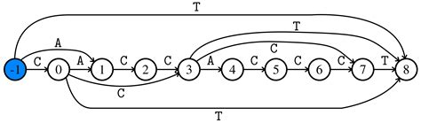 pattern matching algorithm in daa algorithms free full text an algorithm to compute the