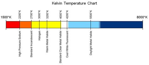 kelvin color chart what is kelvin temperature led lights canada