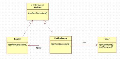 java pattern unicode case exle proxy pattern in java exle proxydesignpatternexle gif