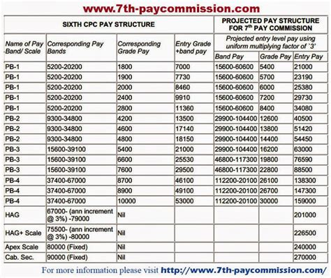 Tier 2 Mba Colleges In India by Painhere S Post In Cgl 2013 Tier 2 Preparation