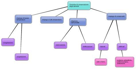 metodi conservazione alimenti conservazione degli alimenti