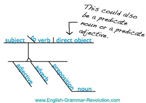 prepositional phrase diagram diagramming phrases made easy