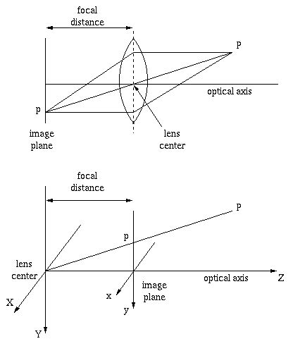 optics does 'focal length' mean something different with