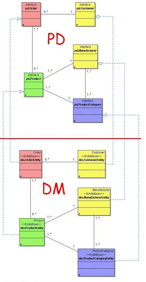 domain model class diagram domain model and j2ee technologies how to merge them