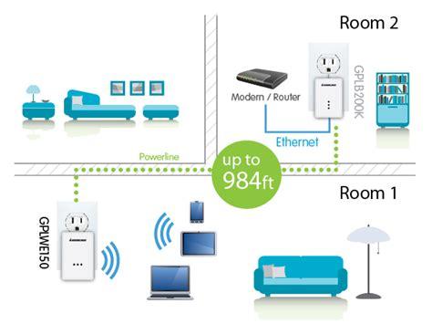 wifi extender with ethernet iogear gplwekit powerline wi fi extender kit