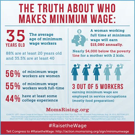 working on minimum wage it s 2015 and tipped wage workers are still 2 13