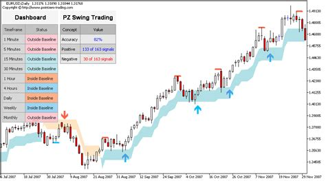 swing trading average returns swing trading metatrader mt4 mt5 indicator
