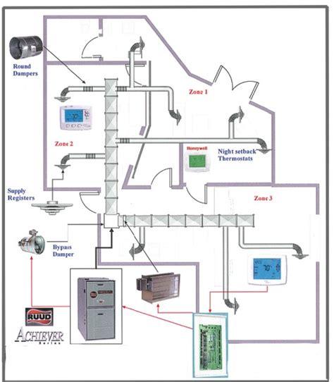 hvac system cost hvac system april 2015