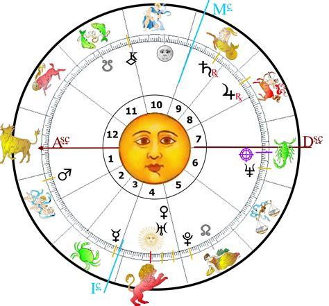 carta astral 2016 articulos hor 243 scopo de hoy astrologia y tarot en