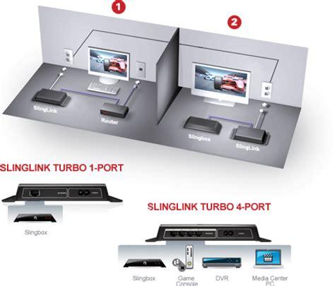 sling media slinglink turbo powerline kit