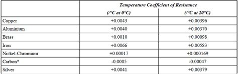temperature coefficient of resistors temperature coefficient versus electrical resistance resistor characteristics