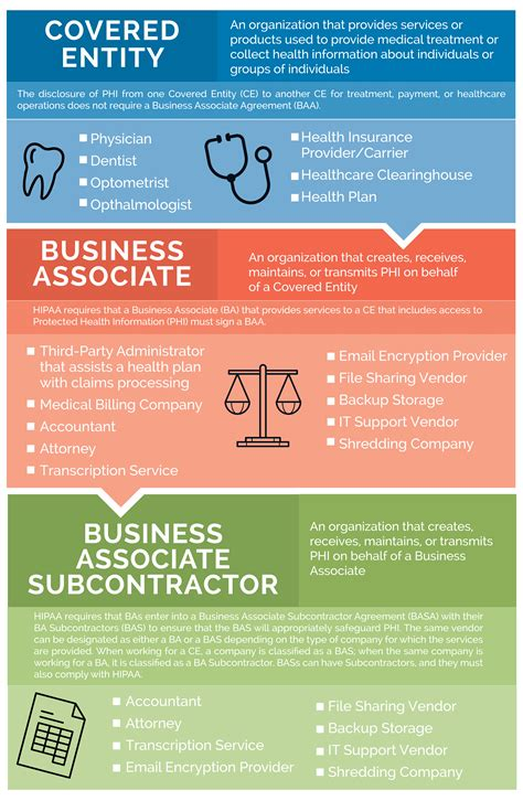 Do You Need An Mba For Assocaite by New Photos Of Business Associate Agreement Hipaa