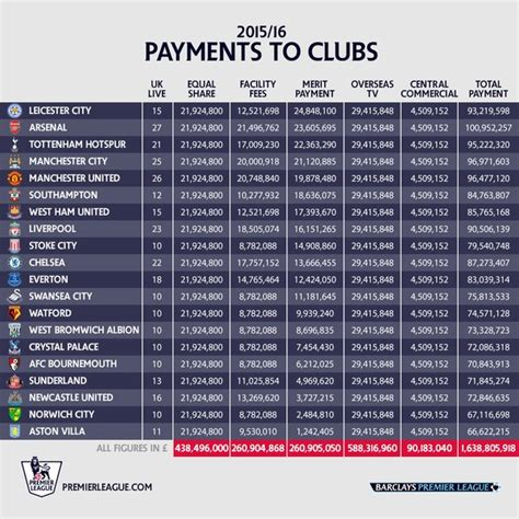 epl table how it works arsenal news gunners earn more premier league prize money