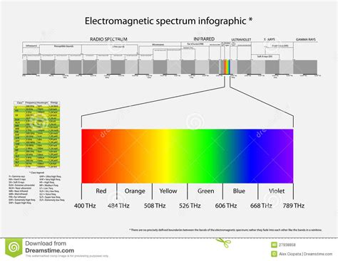 Electromagnetic L by Electromagnetic Spectrum Stock Vector Image Of Radio
