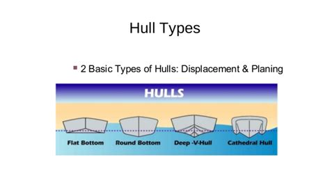 what you need to know before buying a boat - What Types Of Boats Have Planing Hulls