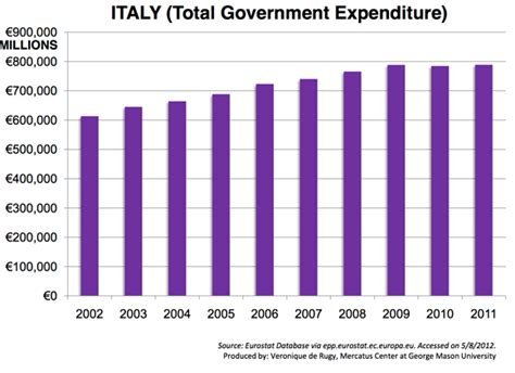 expenditure pattern meaning european austerity government expenditures by country
