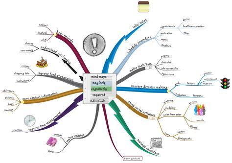 cara membuat mind map pdf contoh artikel ilmiah mahasiswa 16 contoh z