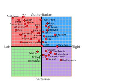 on top right political compass by country new and improved version