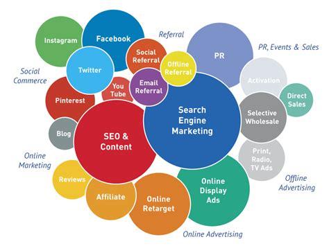 digital marketing campaign common seo questions