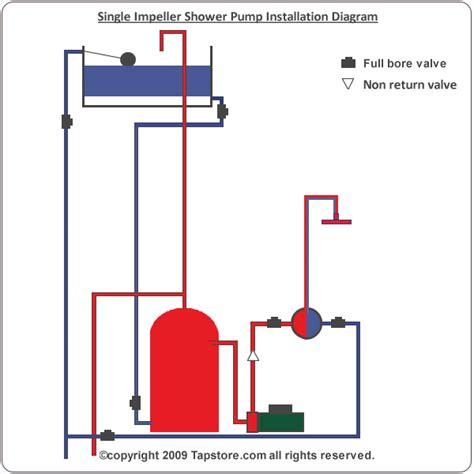Single Impeller Shower Installation install single shower
