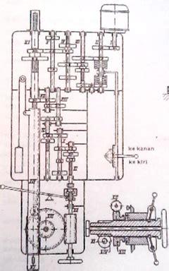 Bor Duduk Paling Kecil ikels artikel tentang mesin bor radial teknik dasar cara membuat alat tepat guna
